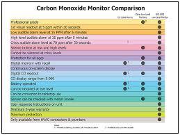 Comfort Institute Carbon Monoxide Detector Wheeling Monoxide Monitor