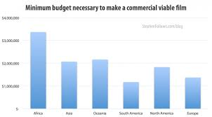 what u0027s the average budget of a low or micro budget film