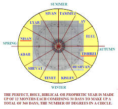 months of the hebrew calendar the hebrew lunar calendar