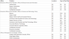 binder full of techies tech jobs in the trump administration