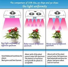full spectrum light for plants led grow light full spectrum cob 400w 320mm red blue ratio