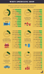 how many people shop online infographic cpc strategy