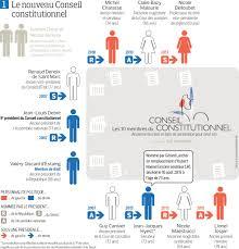 conseil constitutionnel composition et procédure cours de droit
