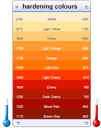 steel hardening u0026 forging temperatures colour chart for forging