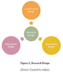 Dissertation research design documents  graphs  and