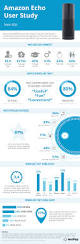 netpop amazon echo user study infographic love my echo love