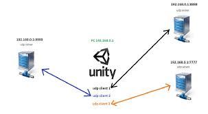 multiple udp sockets beyond logic unity community