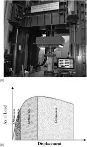 monotonic behavior of reinforced concrete columns confined with monotonic behavior of reinforced concrete columns confined with high performance ferrocement journal of structural engineering vol 139 no 4