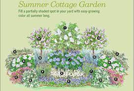 Cottage Garden Layout Cottage Garden Plans Garden Shop