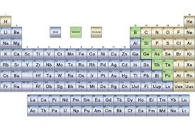 Periodic Table Abbreviations Metals Nonmetals And Metalloids Periodic Table