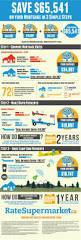 Refinance Mortgage Rates Atlanta Ga 32 Best Mortgages U0026 Housing 101 Facts Figures Pics