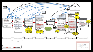 Value Stream Mapping Lean Principles In Healthcare 2 Key Tools