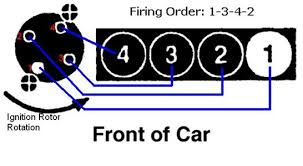 solved wiring diagram for the distributor cap of a 92 fixya