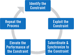 focus improvement on the manufacturing constraint