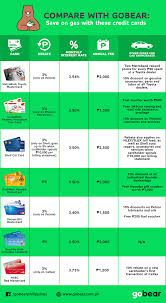 toyota credit bank compare with gobear save on gas with these credit cards