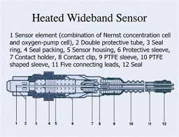 oxygen sensor heaters how do you know if that heater fault code