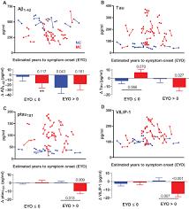 longitudinal change in csf biomarkers in autosomal dominant