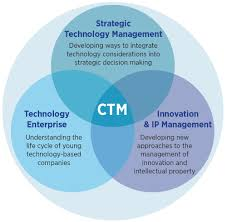 centre for technology management ctm institute for