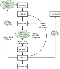 android application lifecycle callback methods of the activity cycle mobile apps