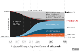 getting to 100 renewable energy in the us cleantechnica