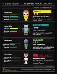 game design los angeles 7 best videogame design images on pinterest info graphics