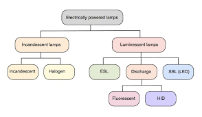 Incandescent Light Spectrum Incandescent Light Quality Greenwashing Lamps
