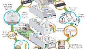Efficient Home Designs Energy Saving House Ideas
