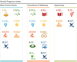 social progress index dailustk
