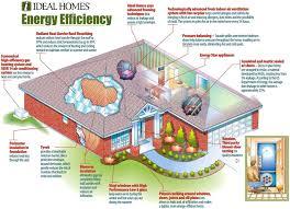 green home floor plans eco friendly house floor plans u2013 laferida com