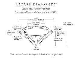 lazare diamond review diamond guide all you need to