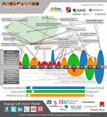 cool resume builder timeline resume visually 30 most inventive cvs shortlist magazine timeline infographic resume klejonka timeline resume