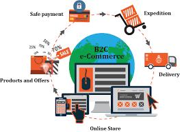 Magento B2b E Commerce Platform B2c E Commerce Open Source B2c Ecommerce Magento B2c Store Ecommerce Store