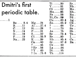 What S The Periodic Table Father Of Periodic Table