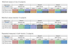 what each color means anova table in two ways rm anova