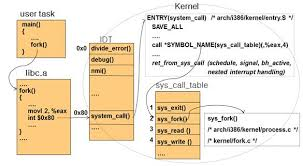 Linux Syscall Table Image003 Jpg