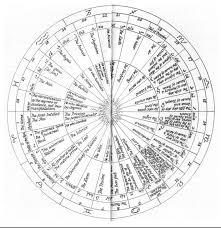 the astrological mysticism of shaykh al akbar ibn arabi the