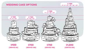 wedding cake average cost average food cost for 100 person wedding food