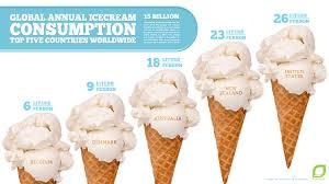 la cuisine des ices consumption in the we creams