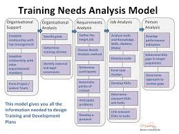 organisational training needs analysis template google search