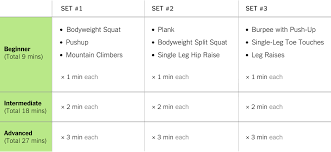 Increase Bench Press Chart The 9 Minute Strength Workout Well Guides The New York Times