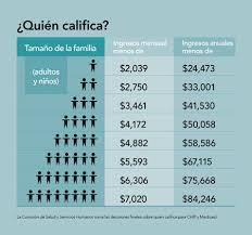 tabla de ingresos para medical 2016 yo califico texas children s health plan