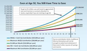How Much Do I Need For A Comfortable Retirement Retirement You Can Save 1 Million Even Starting At Age 50 Money