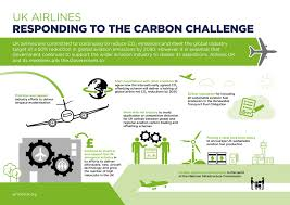 Challenge Uk Uk Airlines Responding To The Carbon Challenge Airlines Uk