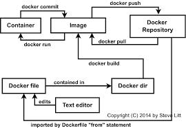 Docker Port Mapping Newbie U0027s Overview Of Docker