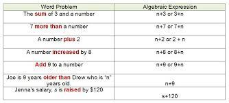algebraic multiplication worksheet algebra expressions for