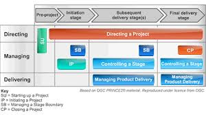 prince2 processes 7 processes of prince2 explained uk