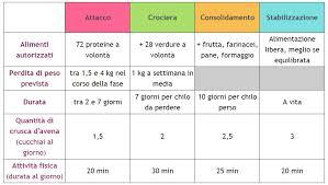 fase crociera dukan alimenti dieta dukan consiglibenessere org