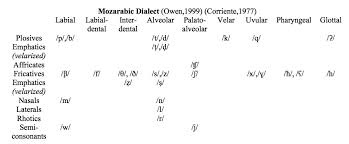 cross linguistic influence on spanish phonology the bʰlog