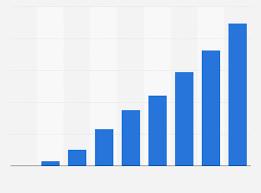 zalando si e social zalando umsatz bis 2017 statistik