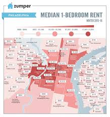 rents leveling out in philly but university city is one of the